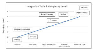 Integration tools table
