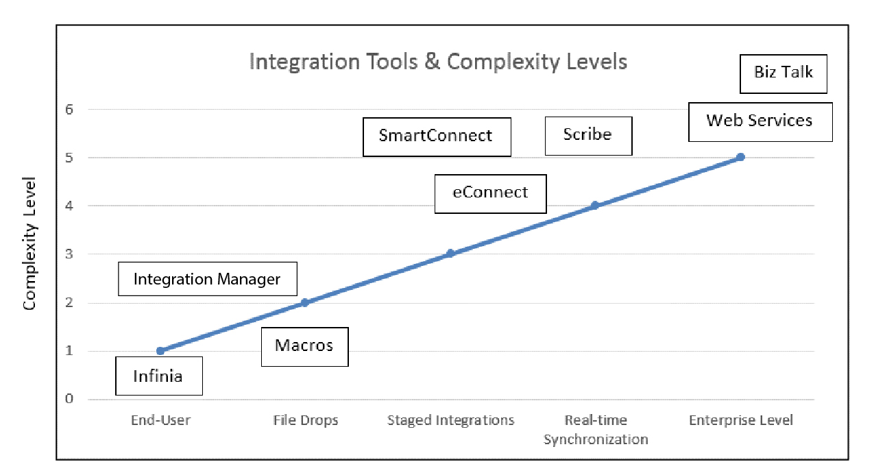 Integration tools table