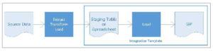 Enterprise-level data integration