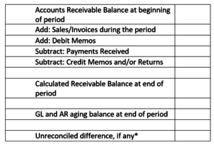 Current Transaction Amount by Transaction Type