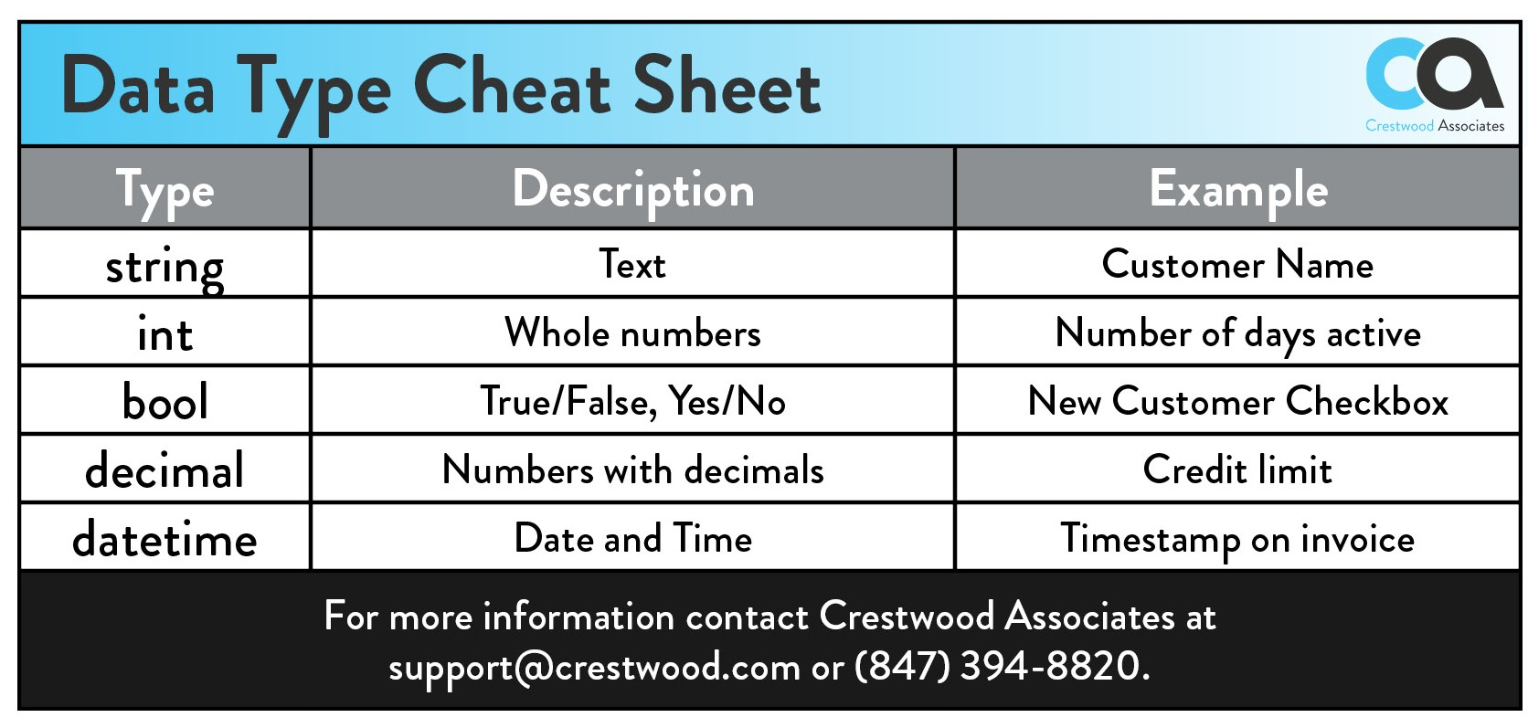 Add a New Data Field to a Form in an Acumatica Screen - Crestwood ...