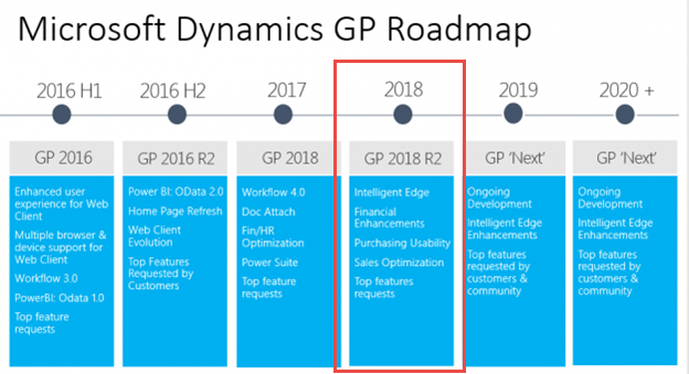 Dynamics GP Roadmap