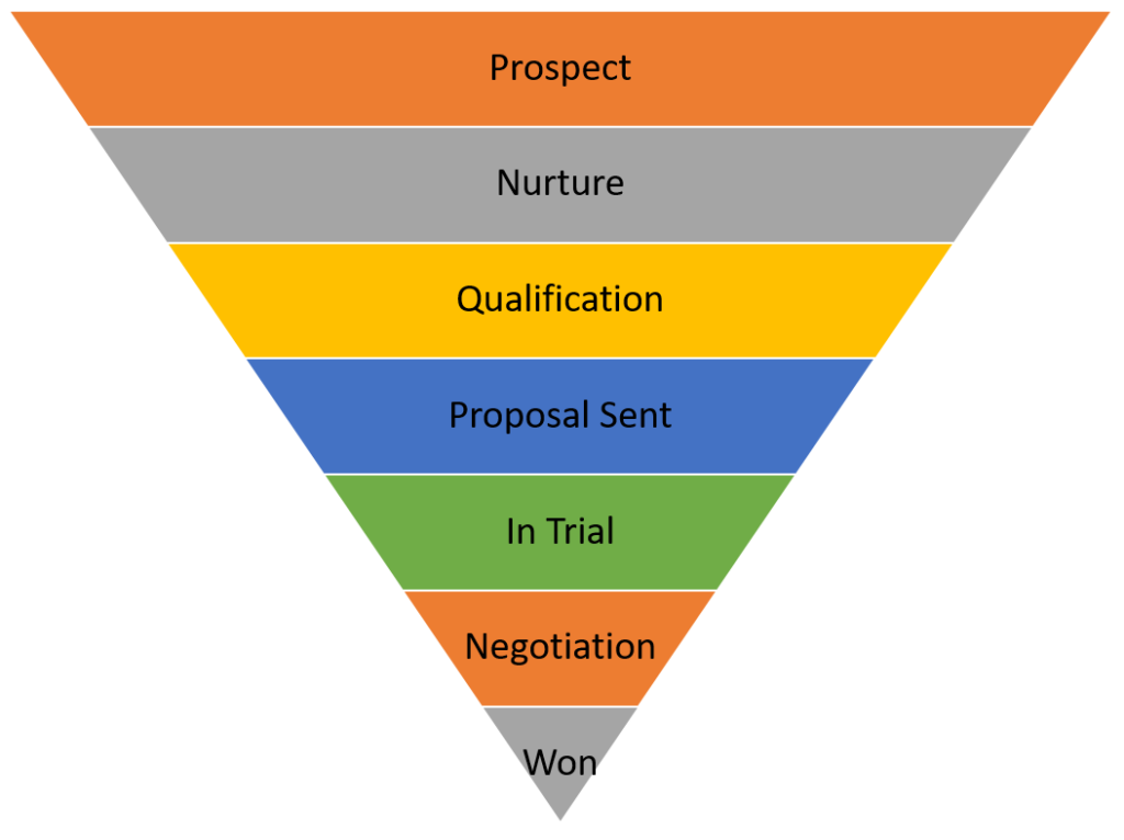 Sales funnel in Acumatica