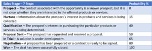 Sales funnel opportunities in Acumatica