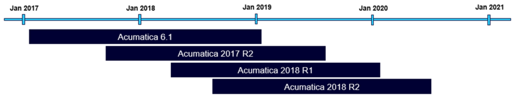 Acumatica Lifecycle