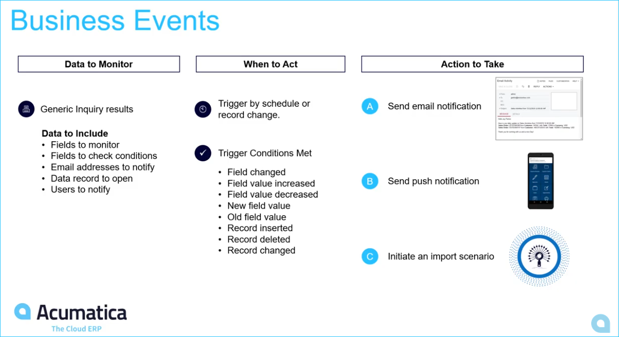 Business Events in Acumatica
