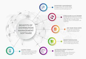 Benefits of Acumatica Distribution