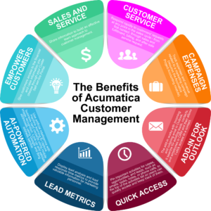 Benefits of Acumatica CRM