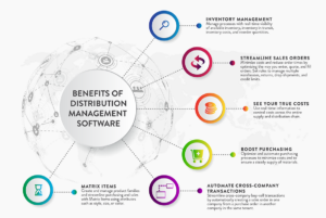 Acumatica Distribution Edition Benefits