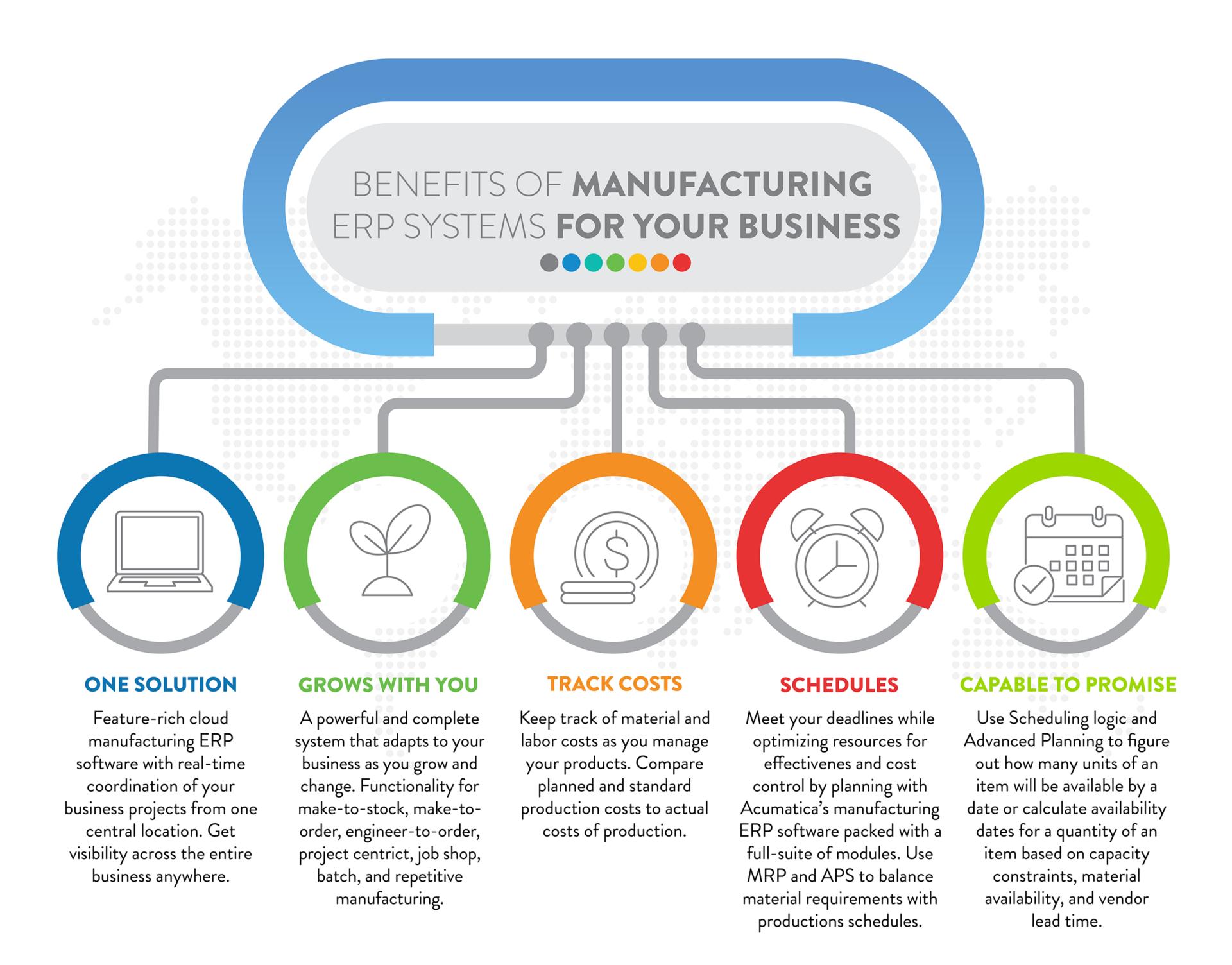 Acumatica Manufacturing